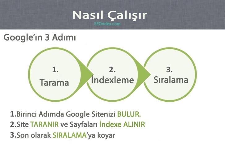 Google İndex